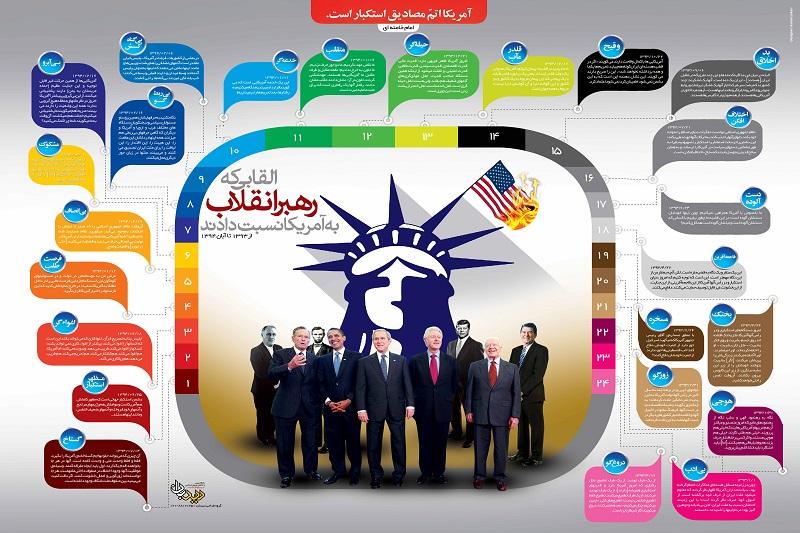 اینفوگرافی: القابی که رهبرانقلاب به آمریکا نسبت دادند