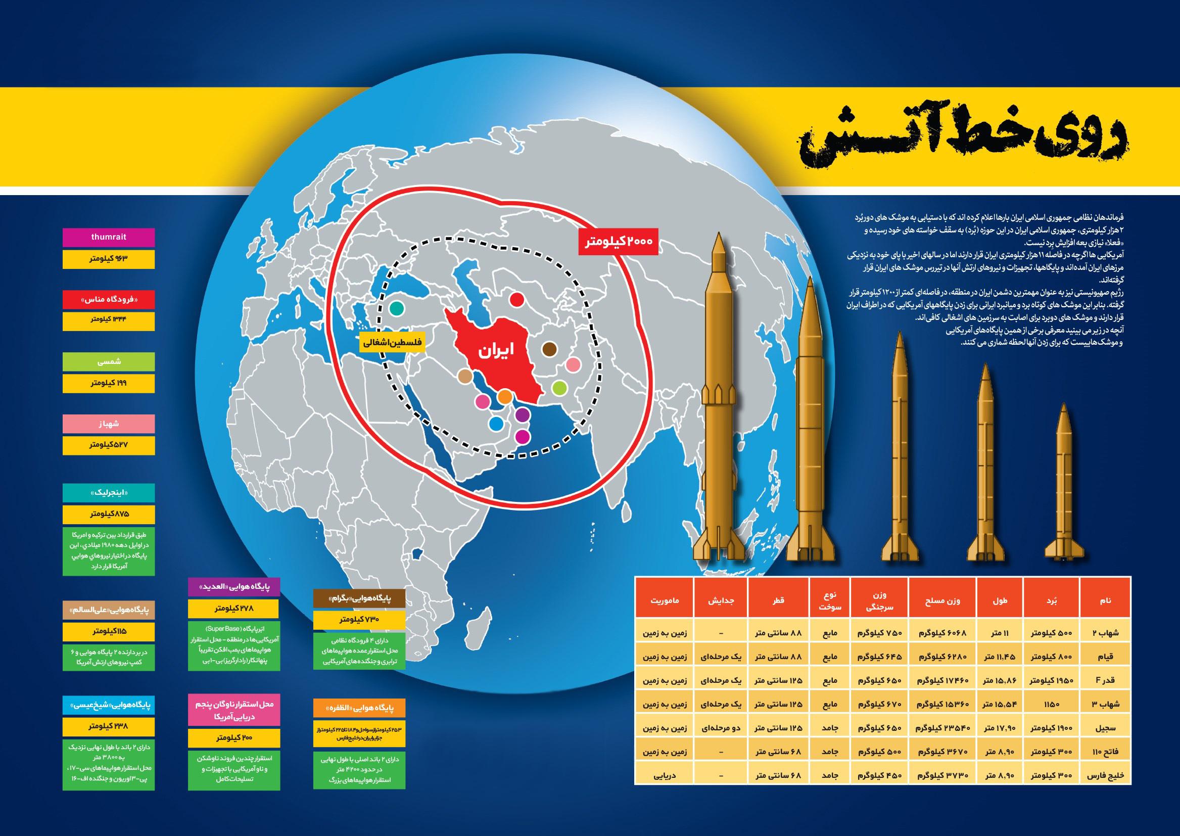 اینفوگرافیک موشک های ایرانی