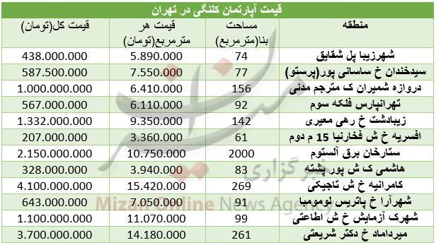جدول/ قیمت آپارتمان کلنگی در تهران