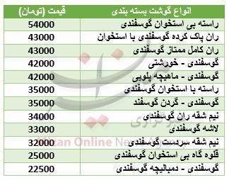 جدول/ قیمت گوشت گوسفندی در بازار