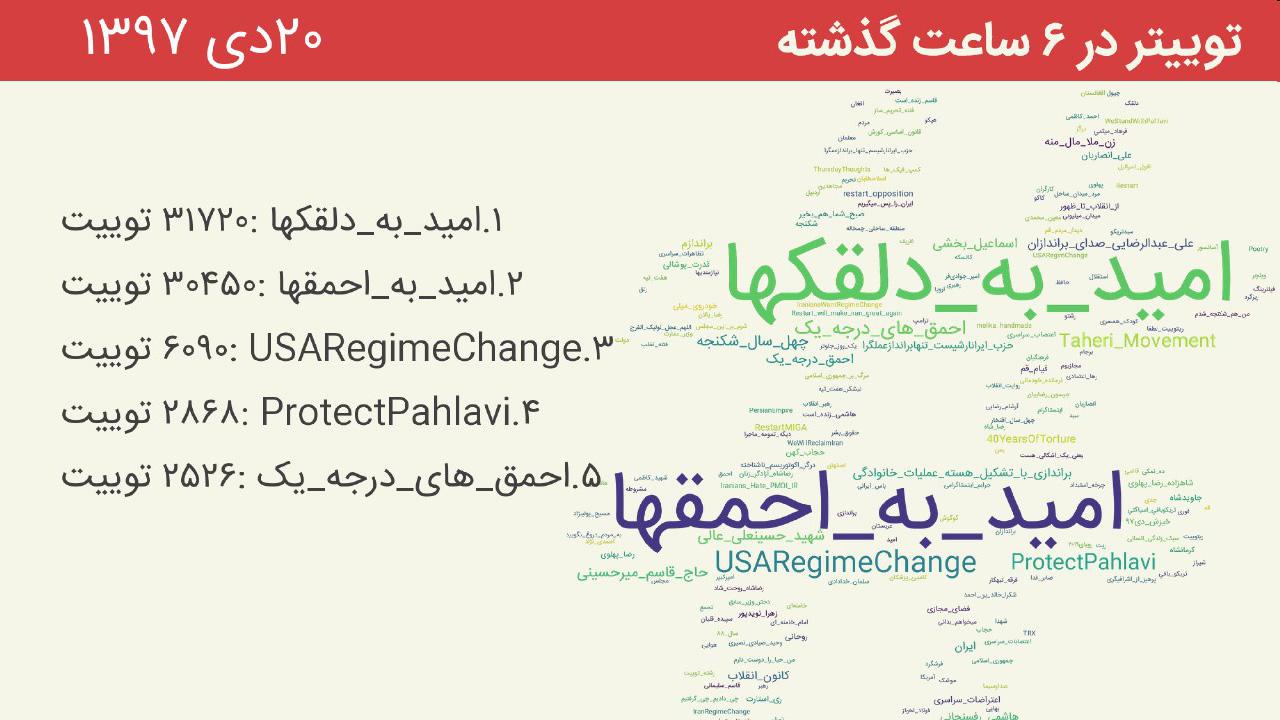 «امید به دلقکها» و «امید به احمقها» ترند اول توئیتر فارسی