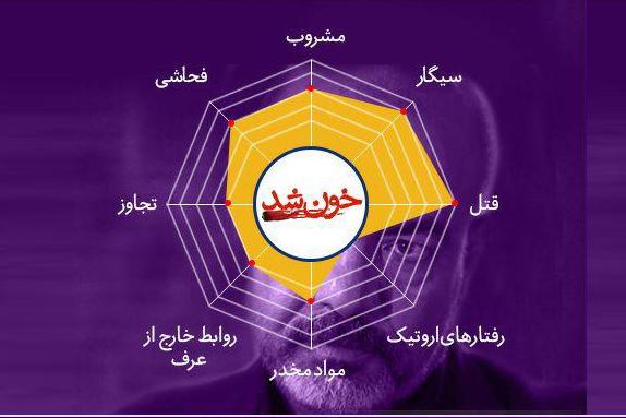 وضعیت شاخصهای منفی در آثار نامزد شدهی جشنواره فیلم فجر چگونه است؟
