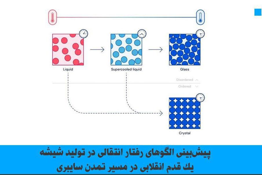 پیشبینی الگوهای رفتار انتقالی  در تولید شیشه