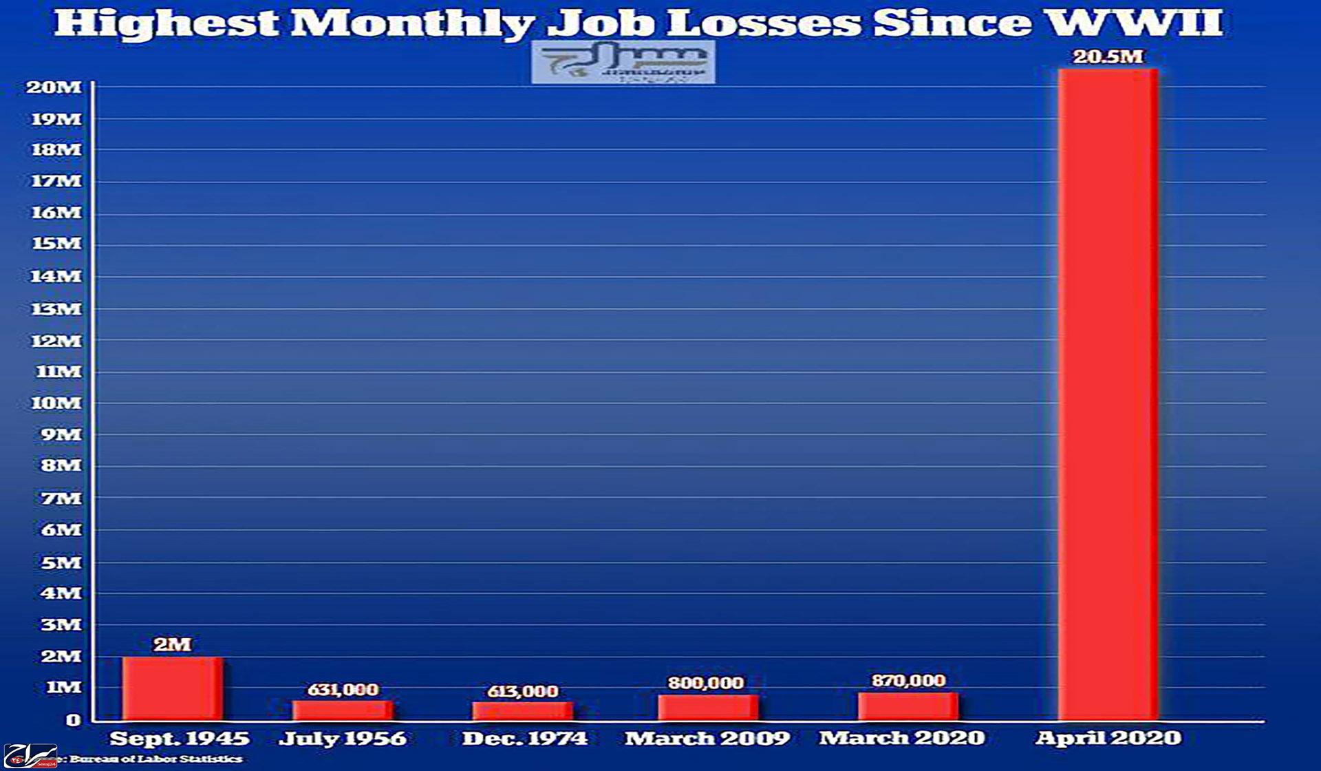آمریکا رکورددار بیشترین شغل از دست رفته بعد از جنگ جهانی دوم