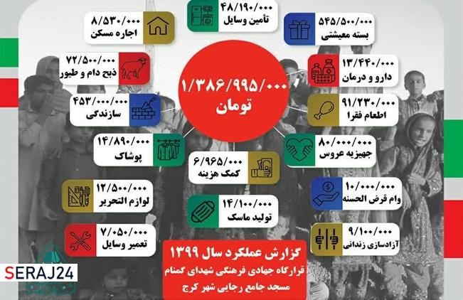 گزارش عملکرد قرارگاه جهادی شهدای گمنام مسجد جامع رجایی شهر کرج در سال ۹۹