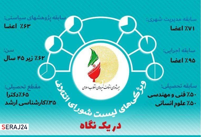 ویژگی های لیست شورای ائتلاف نیروهای انقلاب اسلامی در یک نگاه
