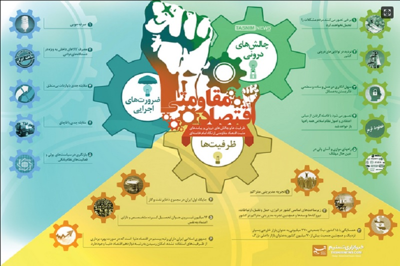 گرافیک:چالشها، ضرورتها و ظرفیتهای اقتصاد مقاومتی